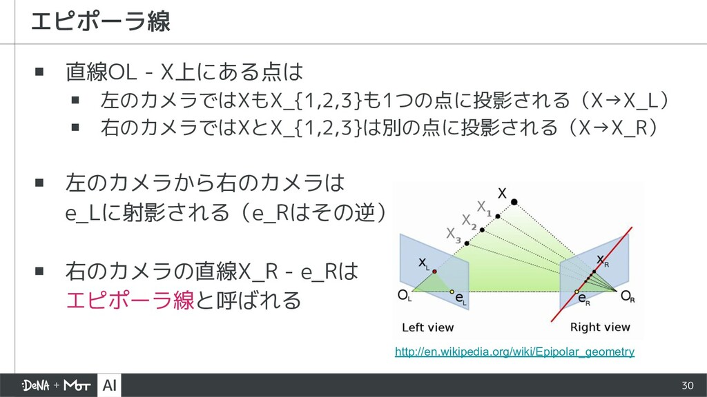 ▪ 直線OL - X上にある点は ▪ 左のカメラではXもX_{1,2,3}も1つの点に投影され...