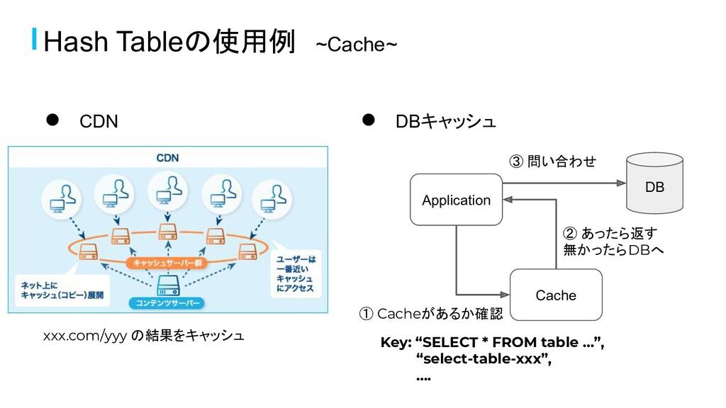 Hash Tableの使用例 ~Cache~ ● CDN ● DBキャッシュ DB Appli...