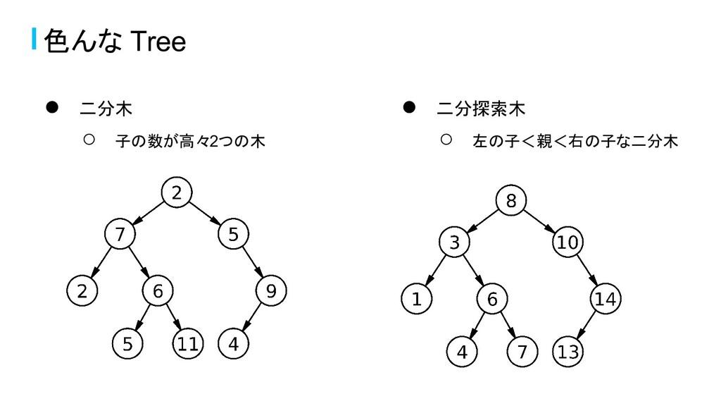 ● 二分木 ○ 子の数が高々2つの木 色んな Tree ● 二分探索木 ○ 左の子<親<右の子...