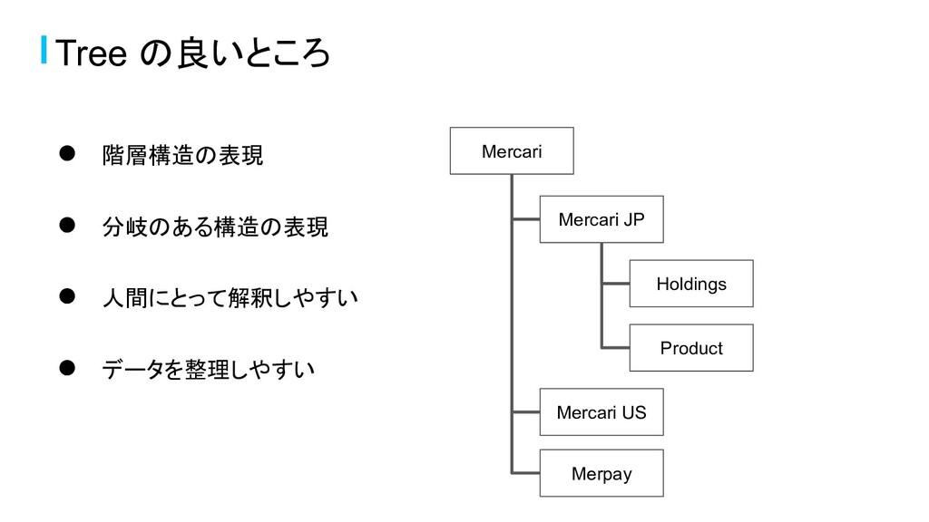 ● 階層構造の表現 ● 分岐のある構造の表現 ● 人間にとって解釈しやすい ● データを整理し...