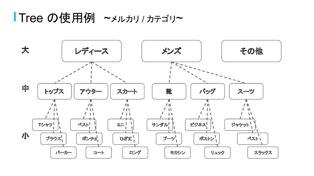 Tree の使用例 ~メルカリ / カテゴリ~ 大 中 小 レディース メンズ その他 トップ...