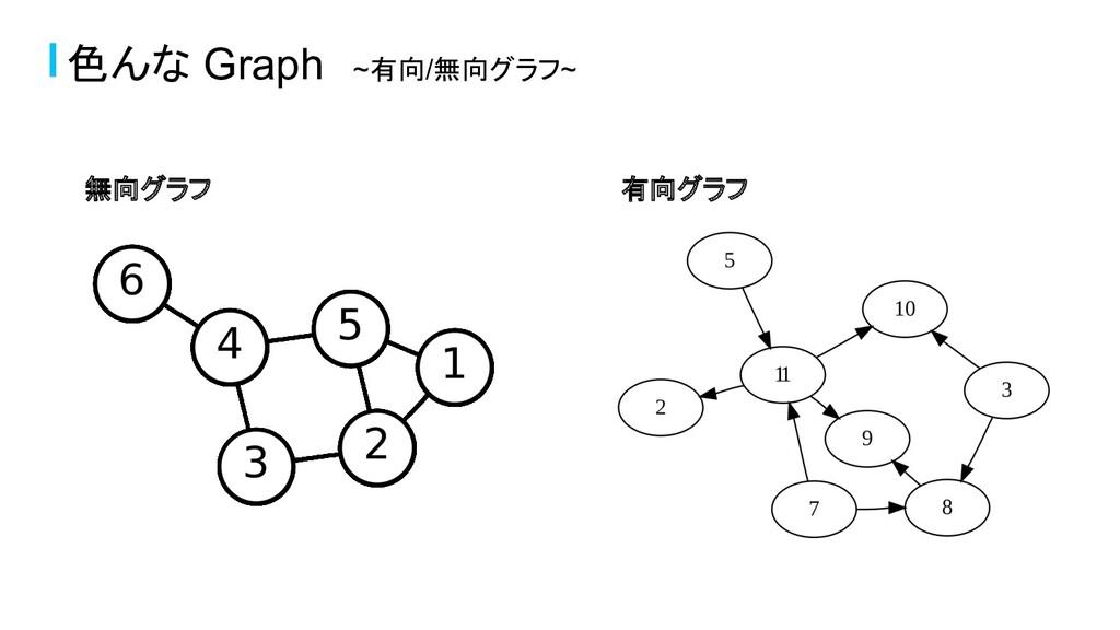 色んな Graph ~有向/無向グラフ~ 無向グラフ 有向グラフ