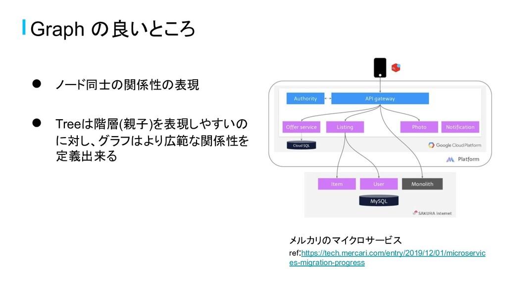 ● ノード同士の関係性の表現 ● Treeは階層(親子)を表現しやすいの に対し、グラフはより...