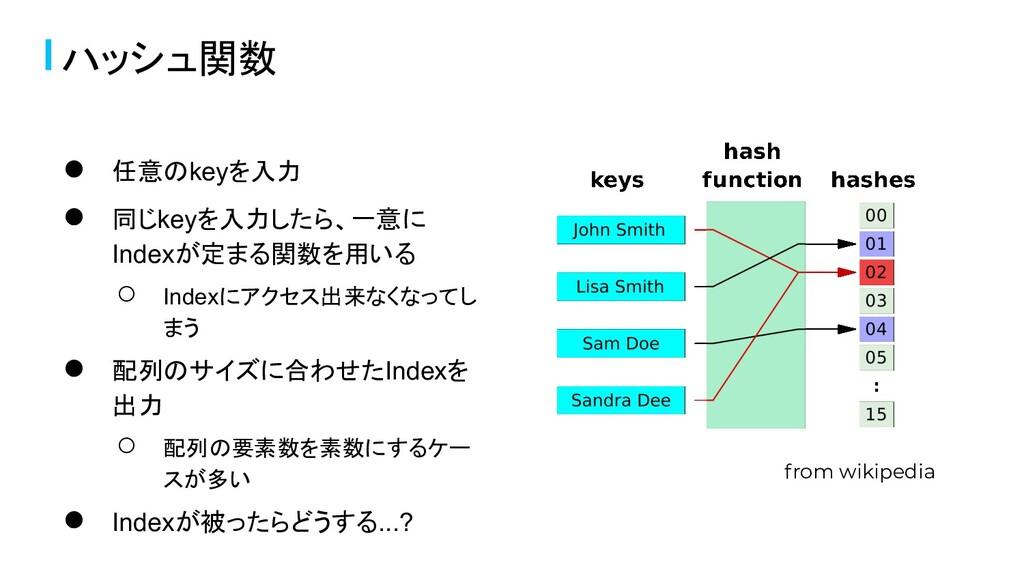 ハッシュ関数 from wikipedia ● 任意のkeyを入力 ● 同じkeyを入力したら...