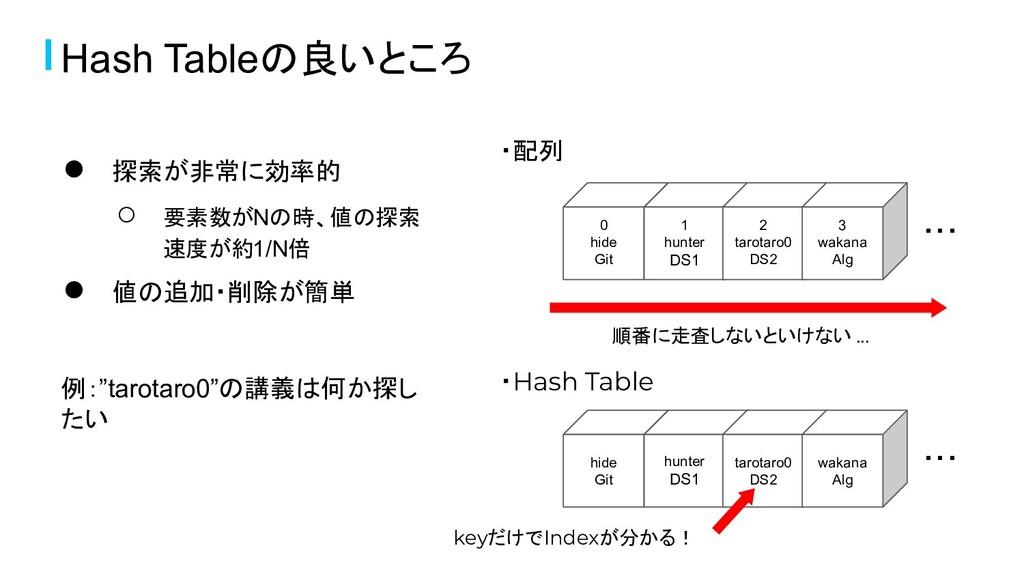 Hash Tableの良いところ ● 探索が非常に効率的 ○ 要素数がNの時、値の探索 速度が...