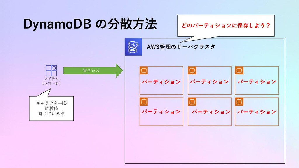 DynamoDB の分散方法 アイテム (レコード) キャラクターID 経験値 覚えている技 ...