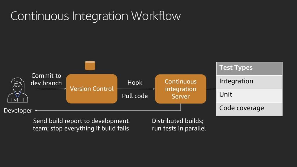 Continuous Integration Workflow Version Control...