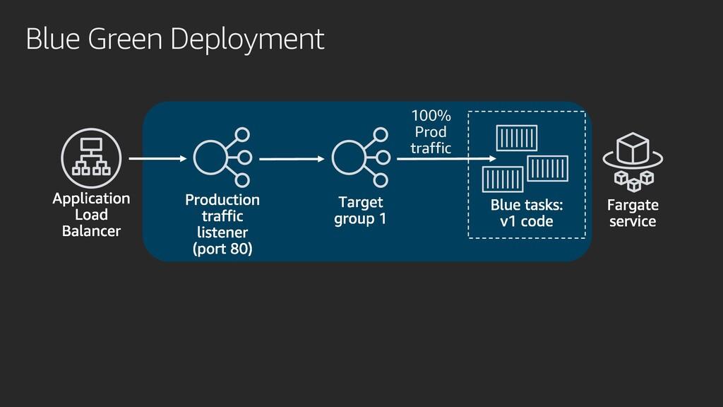 Blue Green Deployment 100% Prod traffic