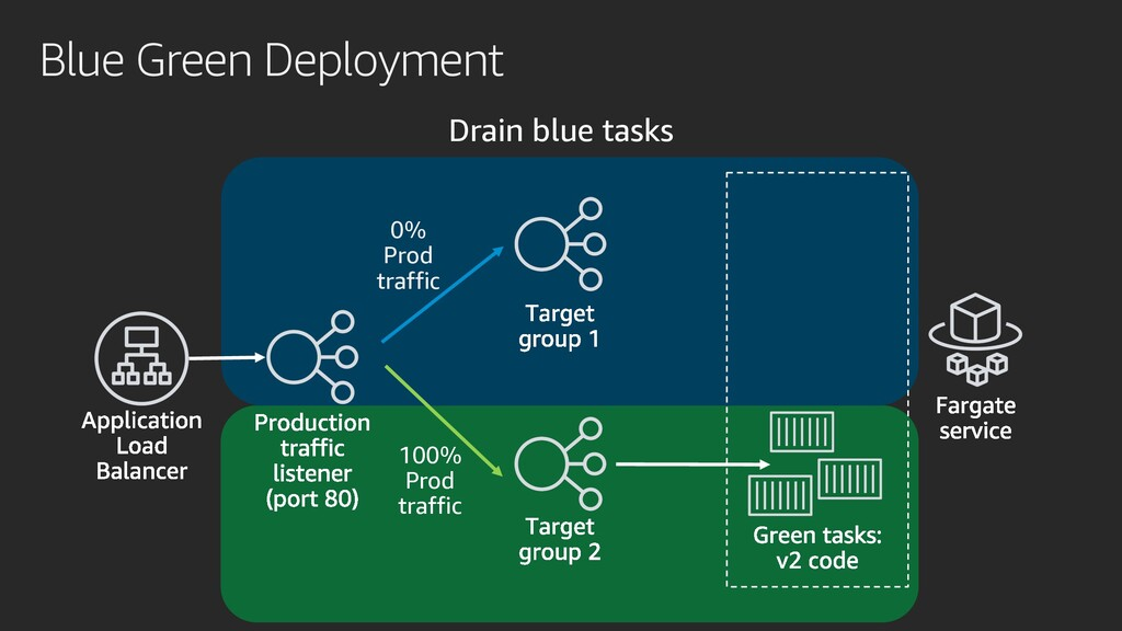 Blue Green Deployment Drain blue tasks 0% Prod ...