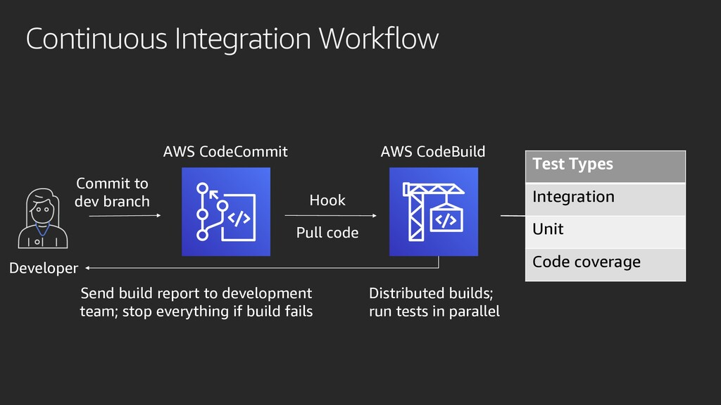 Continuous Integration Workflow Commit to dev b...
