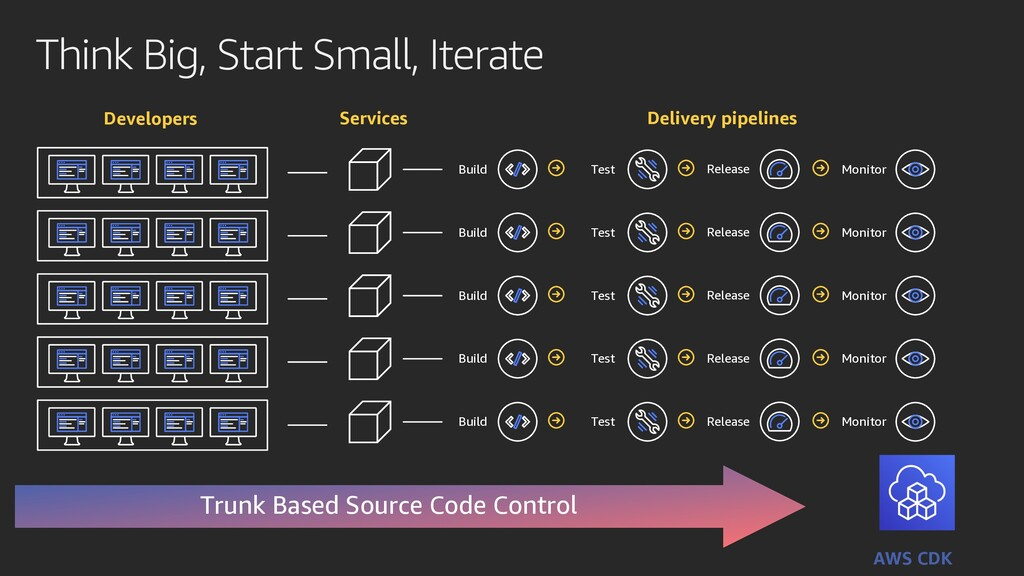 Think Big, Start Small, Iterate Trunk Based Sou...