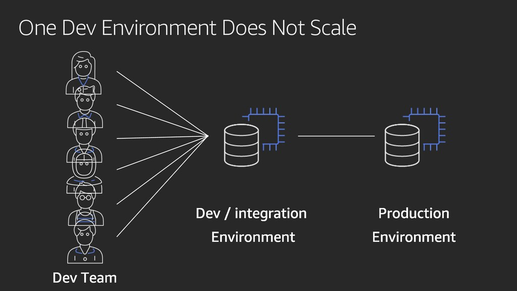 One Dev Environment Does Not Scale