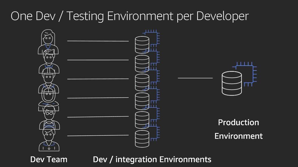 One Dev / Testing Environment per Developer