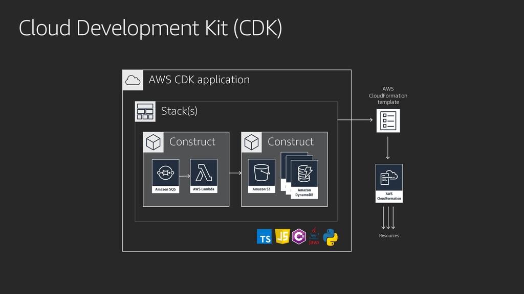 Cloud Development Kit (CDK) AWS CloudFormation ...