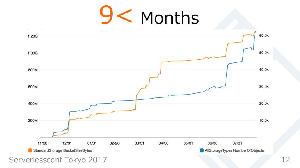 9< Months 12 Serverlessconf Tokyo 2017