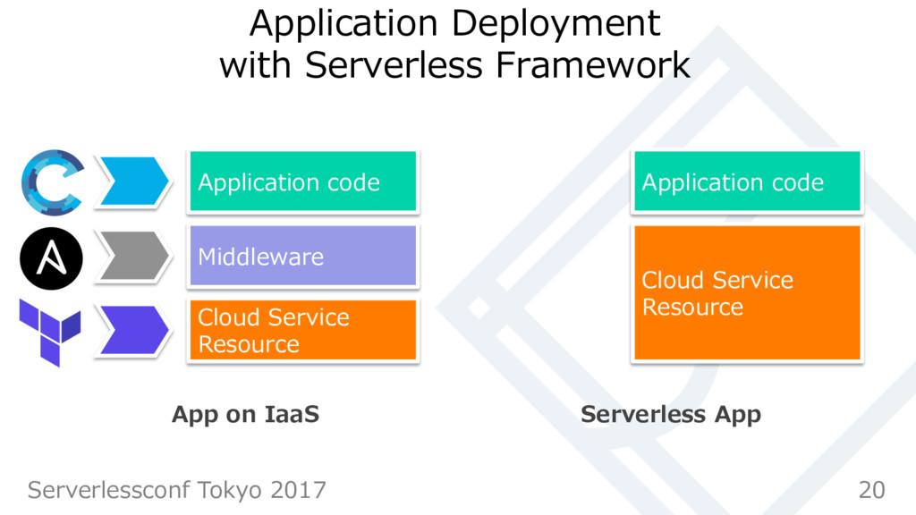Application Deployment with Serverless Framewor...