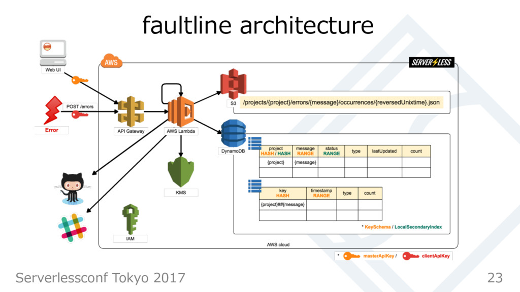 faultline architecture 23 Serverlessconf Tokyo ...
