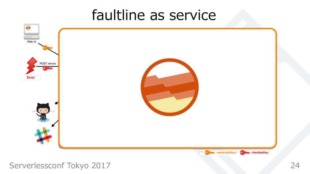 faultline as service 24 Serverlessconf Tokyo 20...