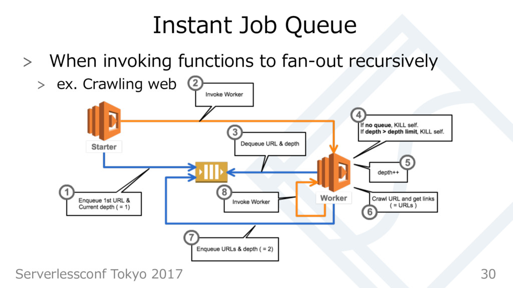 Instant Job Queue  When invoking functions to...