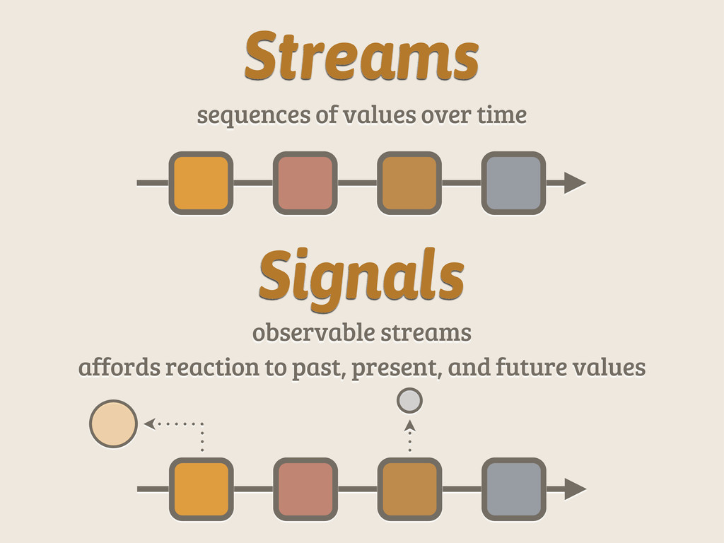 Streams sequences of values over time Signals o...