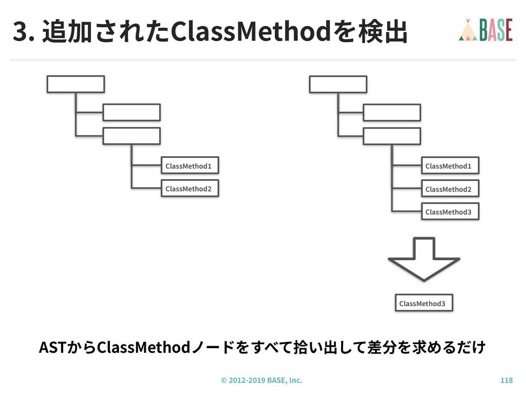 © - BASE, Inc. 3. 追加されたClassMethodを検出 ASTからClas...