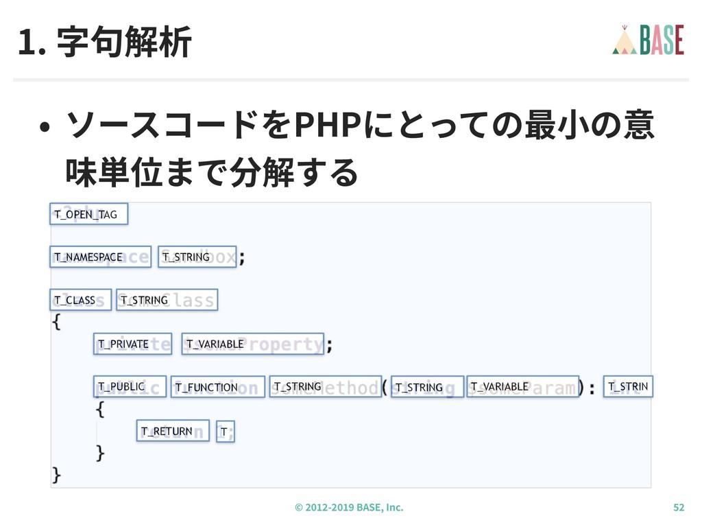 © - BASE, Inc. • ソースコードをPHPにとっての最⼩の意 味単位まで分解する ...