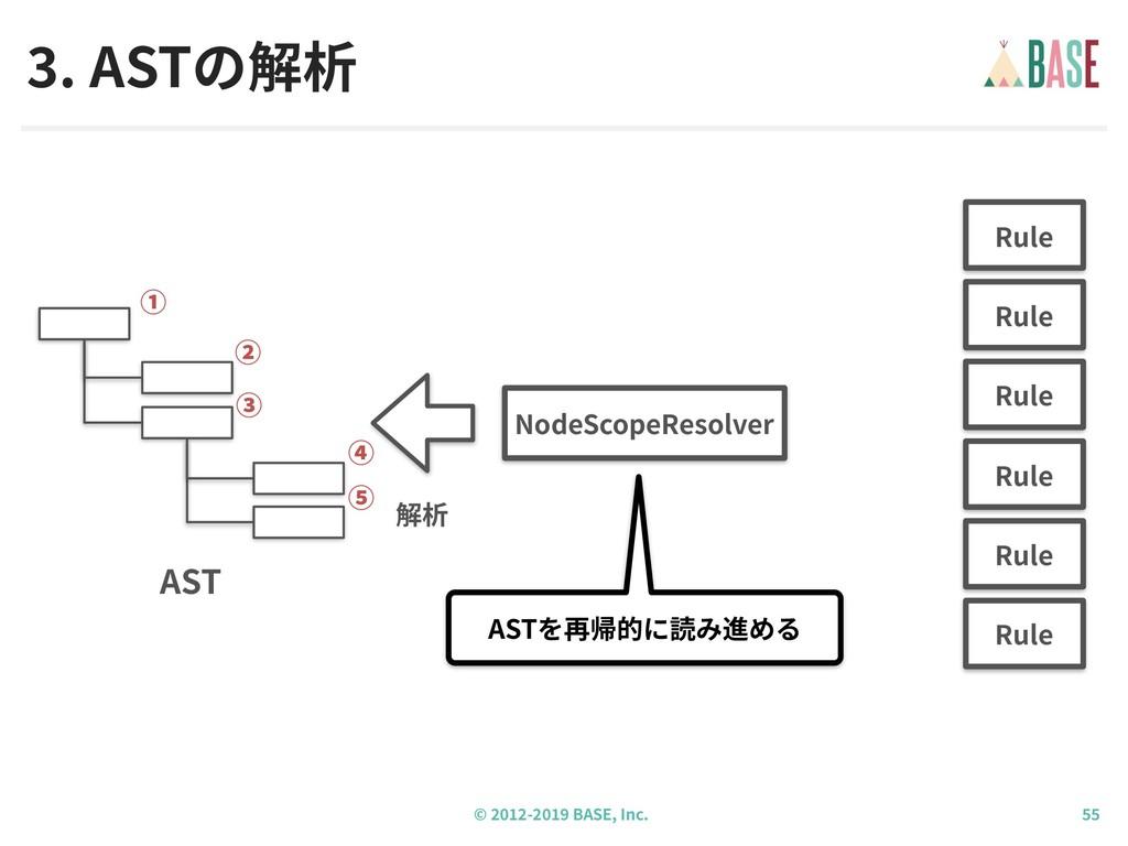 © - BASE, Inc. . ASTの解析 NodeScopeResolver ASTを再...