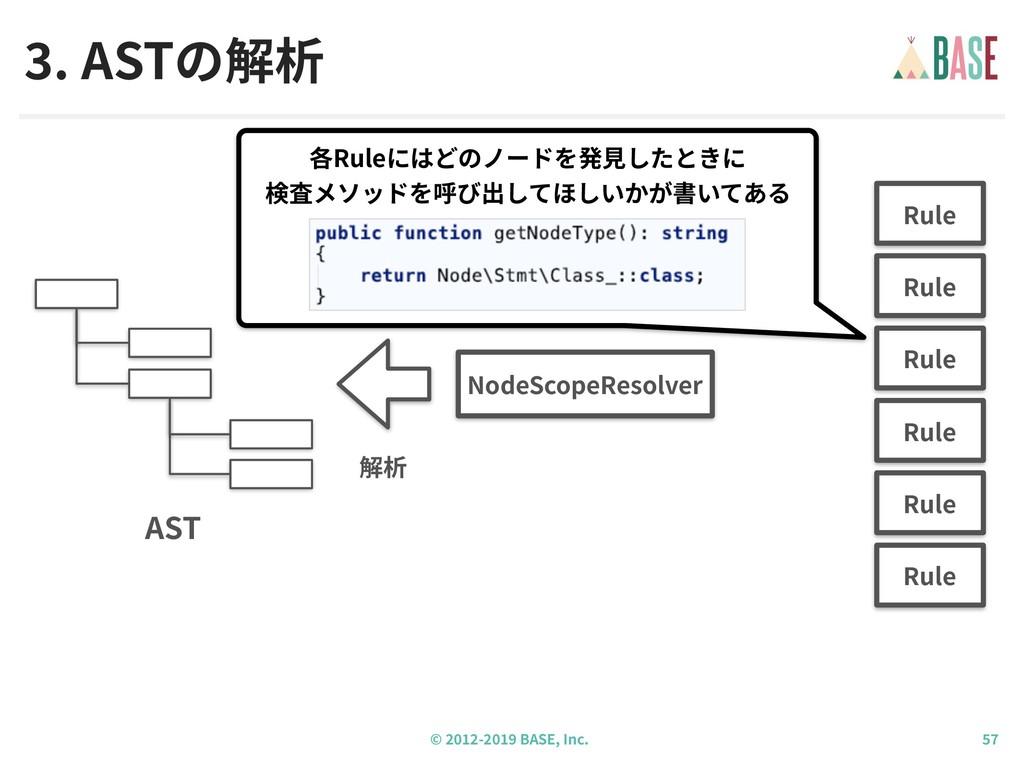 © - BASE, Inc. . ASTの解析 NodeScopeResolver AST 解...