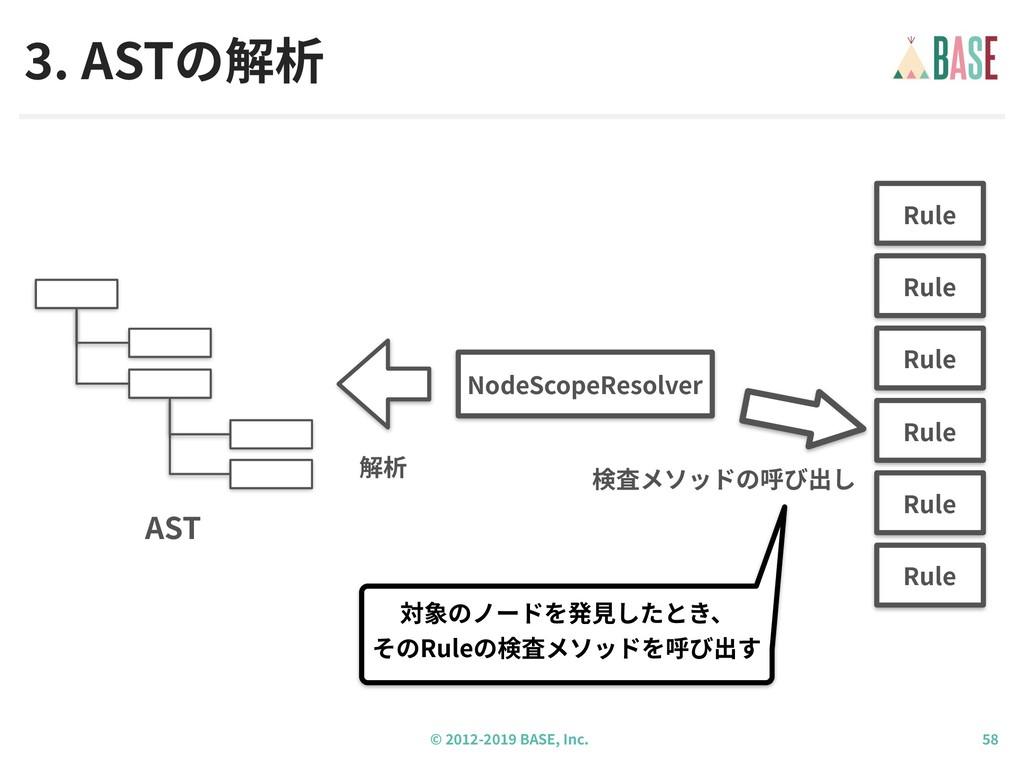 © - BASE, Inc. . ASTの解析 対象のノードを発⾒したとき、 そのRuleの検...