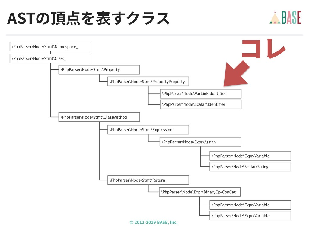 © - BASE, Inc. ASTの頂点を表すクラス コレ \PhpParser\Node\...
