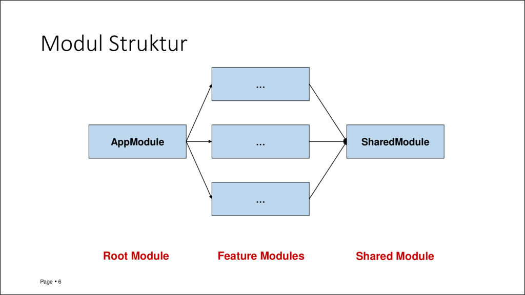 Modul Struktur Page ▪ 6 AppModule … … … SharedM...