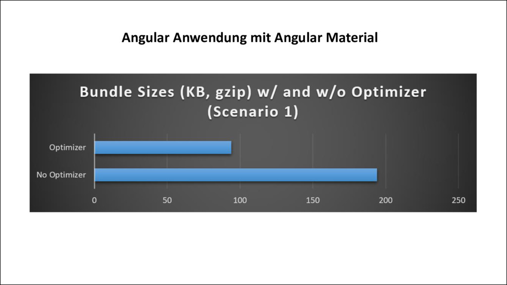 Angular Anwendung mit Angular Material