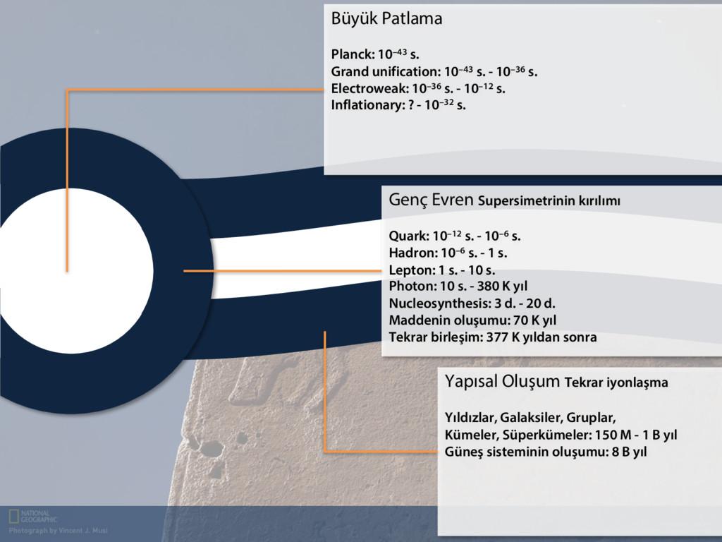 Büyük Patlama Planck: 10–43 s. Grand unificatio...