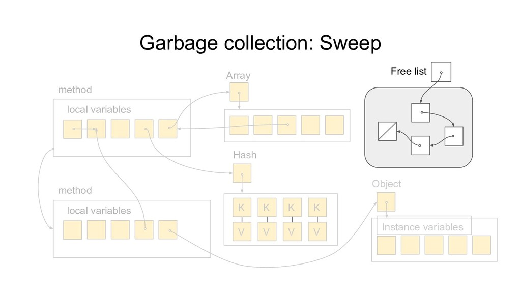 Garbage collection: Sweep local variables metho...