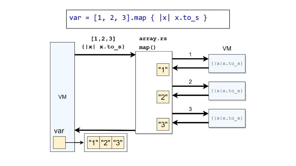 var = [1, 2, 3].map {  x  x.to_s }