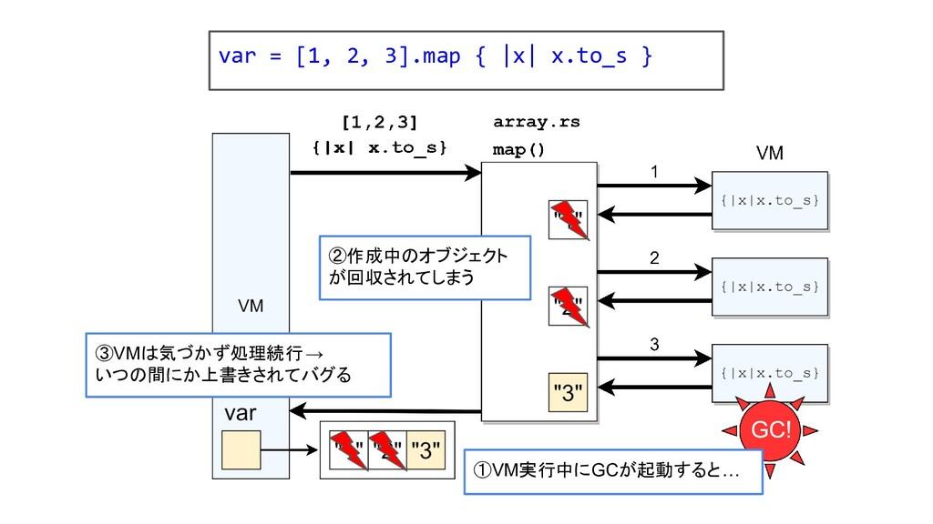 ①VM実行中にGCが起動すると… GC! ②作成中のオブジェクト が回収されてしまう ③VMは...