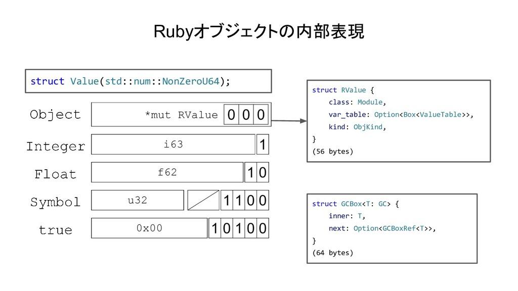 Rubyオブジェクトの内部表現 struct Value(std::num::NonZeroU...