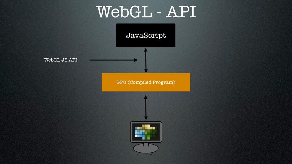JavaScript GPU (Compiled Program) WebGL JS API ...