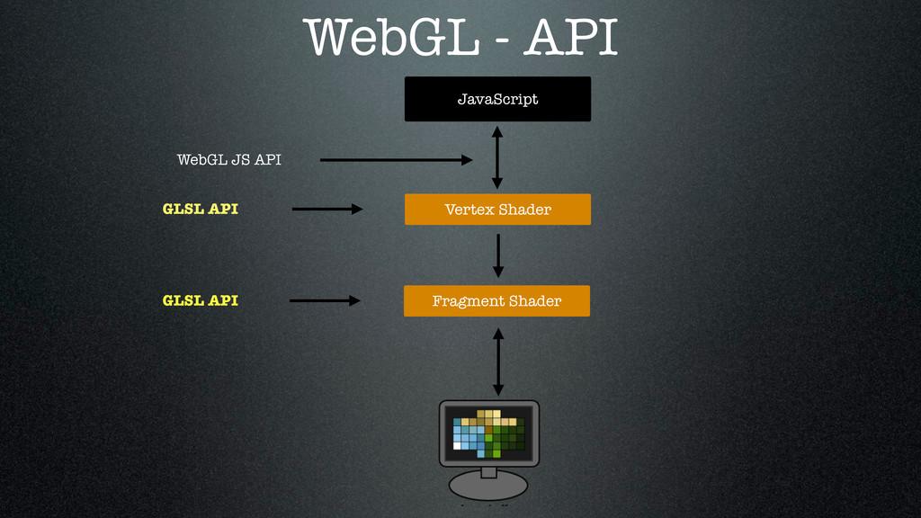 JavaScript Fragment Shader WebGL JS API Vertex ...