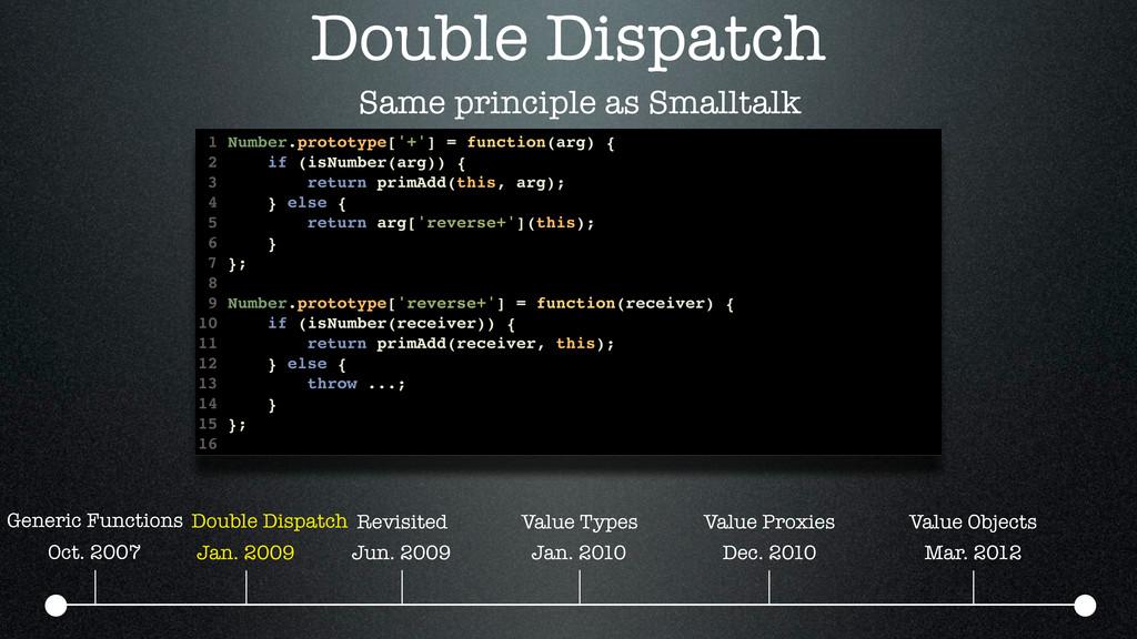 Double Dispatch Oct. 2007 Jan. 2009 Jun. 2009 J...