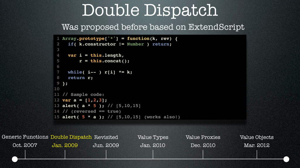 Double Dispatch Was proposed before based on Ex...