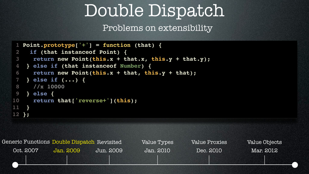Double Dispatch Problems on extensibility 1 Poi...
