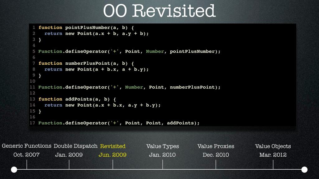 OO Revisited Oct. 2007 Jan. 2009 Jun. 2009 Jan....