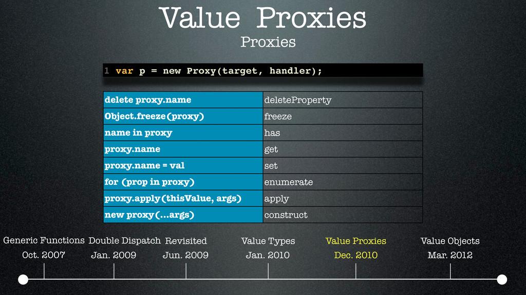 Value Proxies Oct. 2007 Jan. 2009 Jun. 2009 Jan...