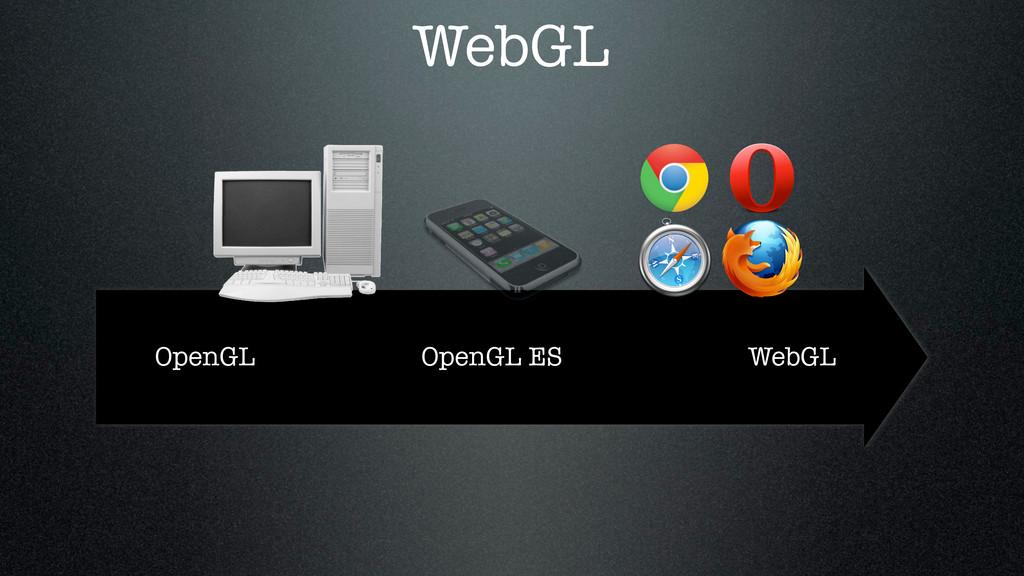 OpenGL OpenGL ES WebGL WebGL