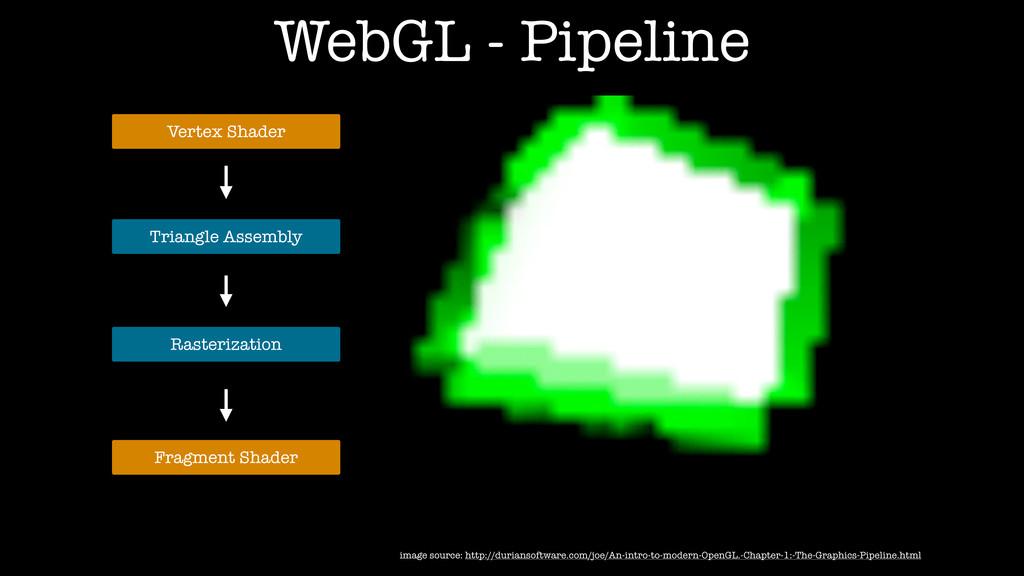 Vertex Shader image source: http://duriansoftwa...