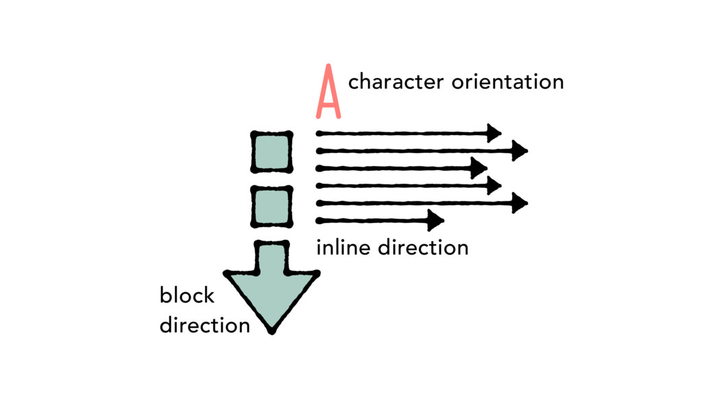 block direction inline direction Acharacter ori...