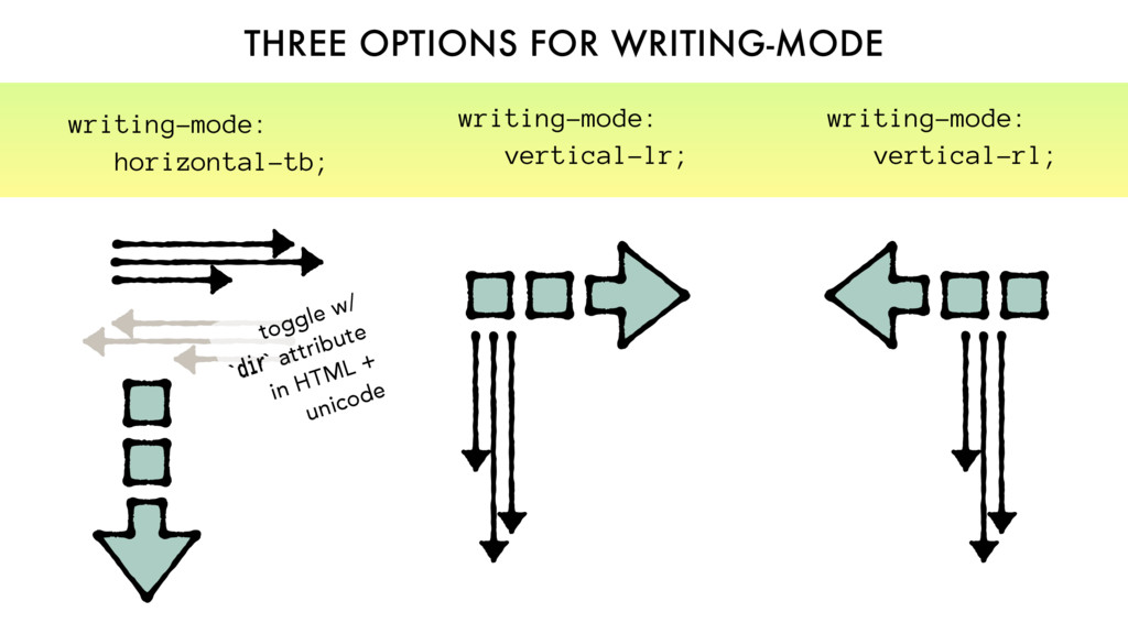 THREE OPTIONS FOR WRITING-MODE writing-mode: ve...