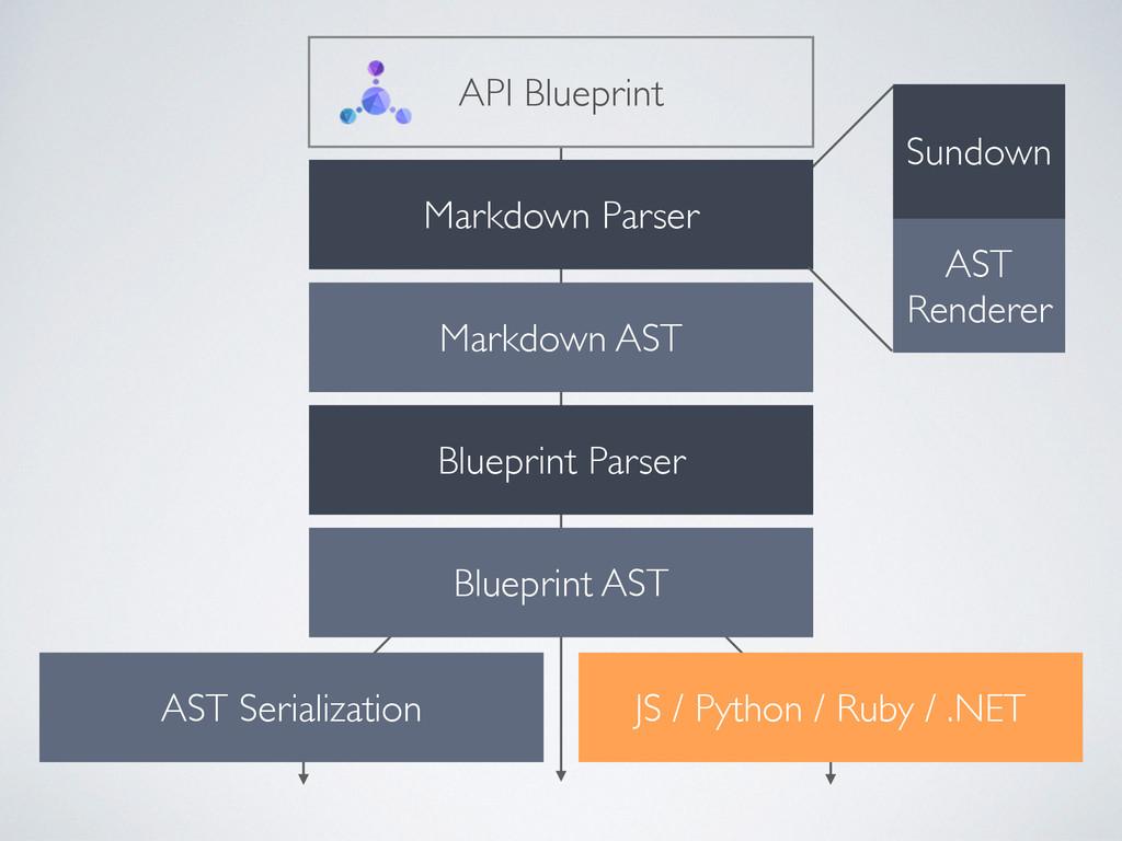 Markdown Parser Blueprint Parser API Blueprint ...