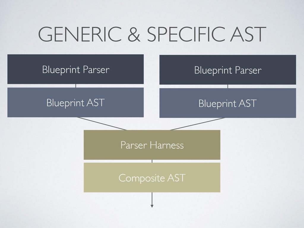 GENERIC & SPECIFIC AST Blueprint Parser Bluepri...